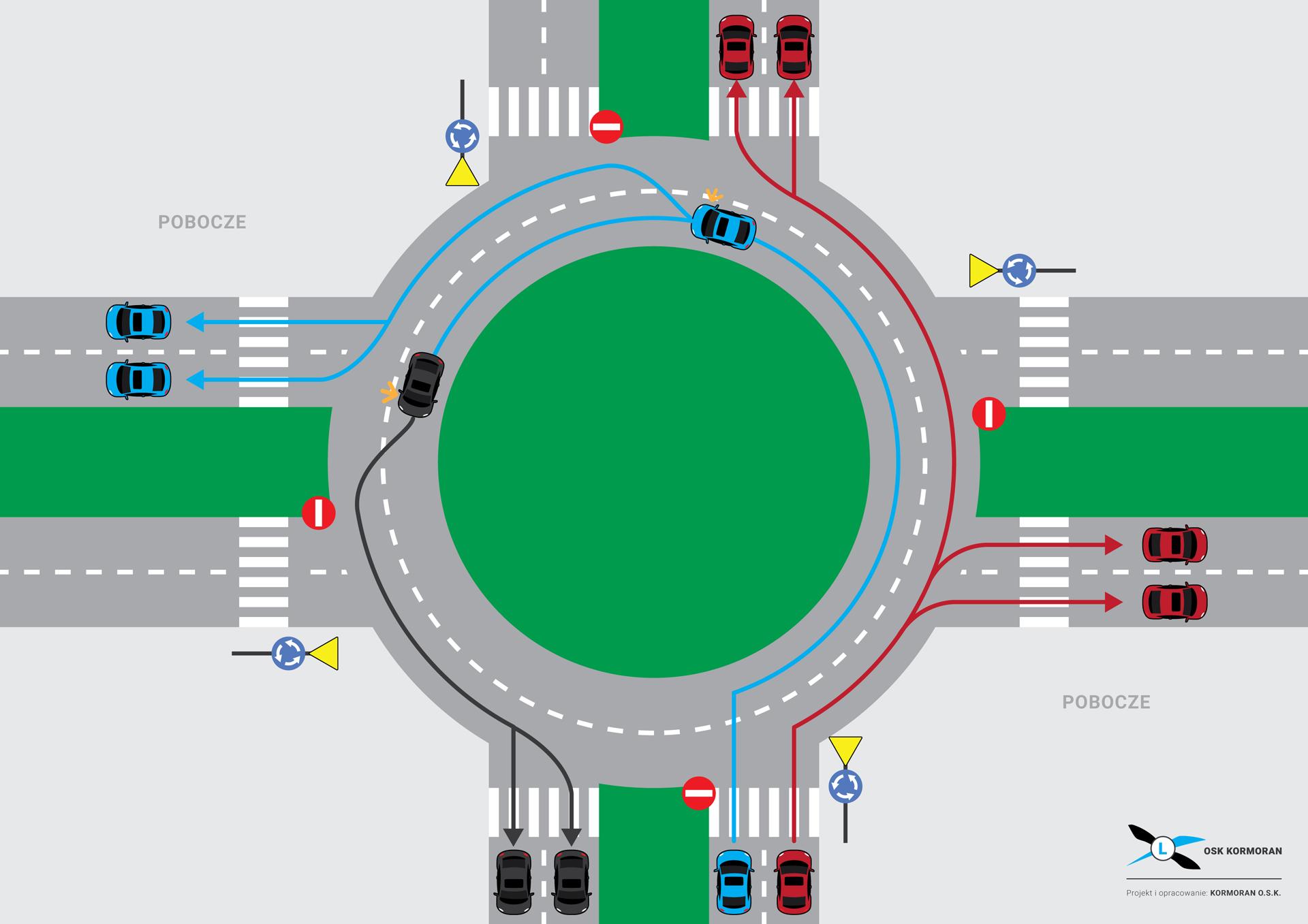 Rondo bez wyznaczonych kiernków jazdy na pasach ruchu