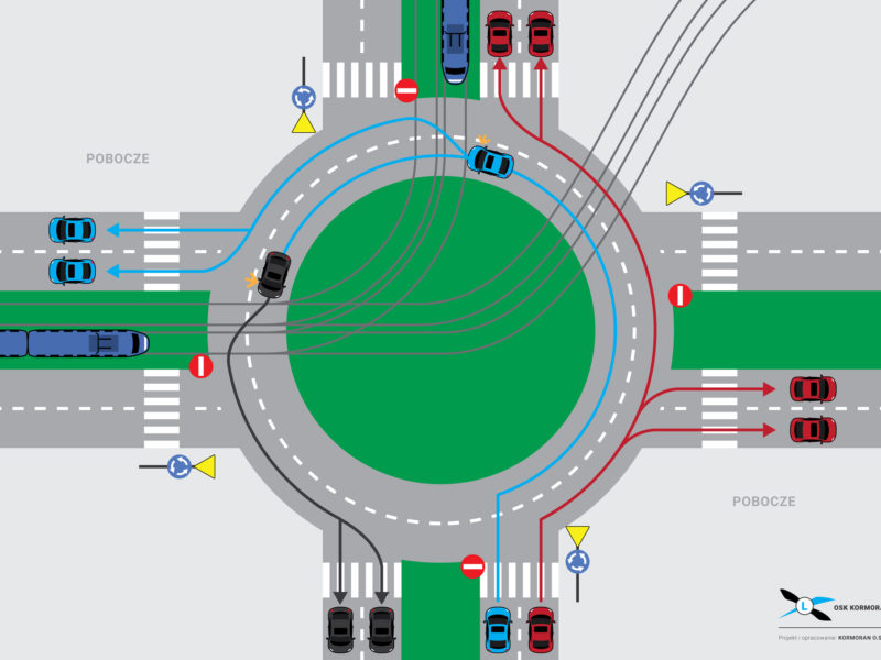 Rondo bez wyznaczonych kiernków jazdy na pasch ruchu + tramwaj